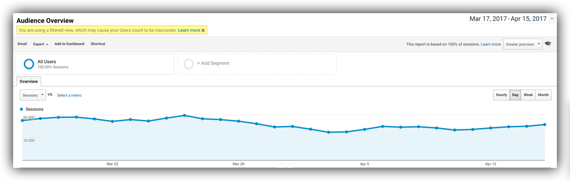 Google analytics massive traffic