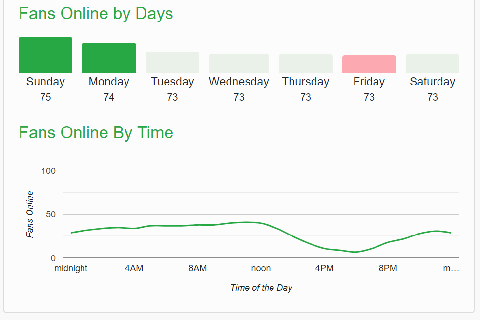 A screenshot form diib.com showing fans online by days from a facebook page and fans online by time.